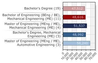Automotive Engineering Salary Per Hour | AUTOMOTIVE
